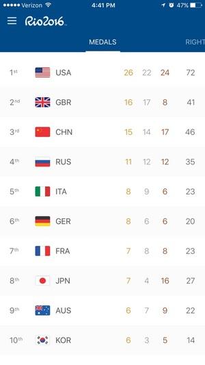 한국 금메달 더 나올까요?